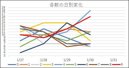 20170130