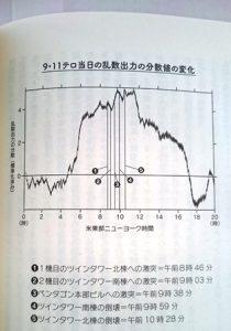 3.11の時の乱数出力の変化